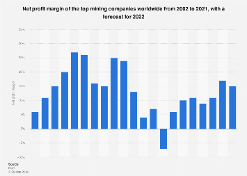 Net profit margin of the top mining companies 2002-2018
