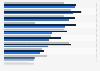 Interesse an TV-Inhalten in ausgewählten Ländern in Europa im Jahr 2011