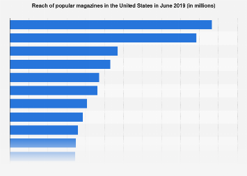 Magazines with largest audience in the U.S. 2017