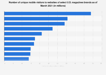 Magazines with largest mobile audience in the U.S. 2019