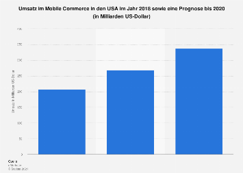 Prognose zum Umsatz im Mobile Commerce in den USA bis 2020