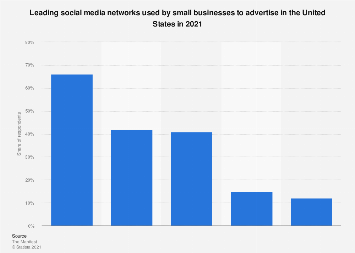 Small business in the U.S.: most effective social media channels 2016