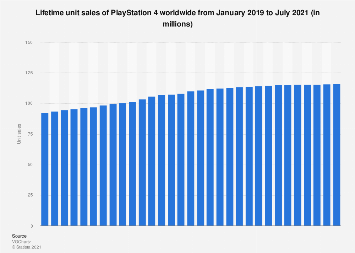 Unit sales of PS4 worldwide 2019