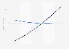 Prognose: Ausgaben für Internetwerbung, Zeitungswerbung bis 2014