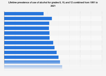 Lifetime prevalence of alcohol use within grades 8, 10 and 12 in the U.S. 1991-2018