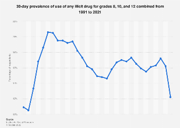 Congratulate, Teen statistics on drug abuse speak
