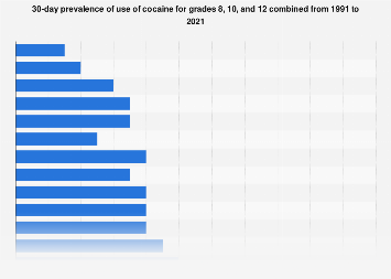 30-day prevalence of cocaine use within grades 8, 10 and 12 in the U.S. 1991-2016