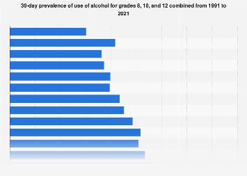 30-day prevalence of alcohol use within grades 8, 10 and 12 in the U.S. 1991-2018