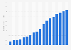 Argentina: internet penetration 2000-2016