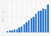 Venezuela: internet penetration 2000-2016
