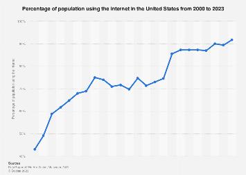 United States internet penetration 2000-2016