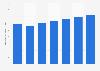 Entwicklung der Werbeeinnahmen weltweit von 2006 bis 2013