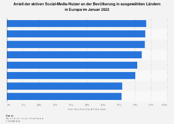 Anteil der aktiven Social-Media-Nutzer in ausgewählten Ländern in Europa 2018