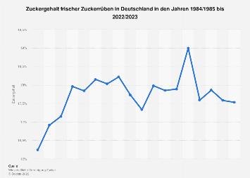 Zuckergehalt frischer Zuckerrüben in Deutschland bis 2016/2017