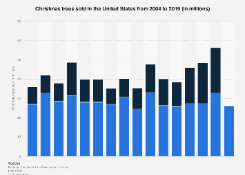 Christmas trees sold in the United States 2004-2016