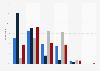 South Carolina causus - Chances for Barack Obama to be re-elected