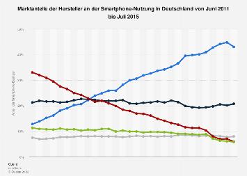 Marktanteile der Hersteller an der Smartphone-Nutzung in Deutschland bis 2015