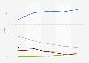 Marktanteile der großen Internetunternehmen am Umsatz mit Onlinewerbung 2006 bis 2010