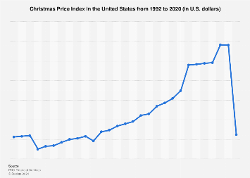 Total U.S. Christmas Price Index 1992-2017