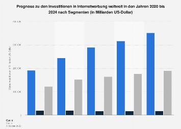 Investitionen in Internetwerbung weltweit bis 2021 (nach Segmenten)