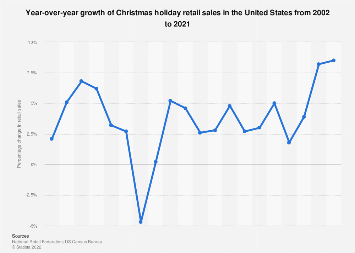Year-to-year percentage of change in holiday retail sales in the U.S. 2000-2017