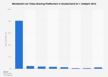 Reichweite der größten Video-Sharing-Plattformen in Deutschland im 1. Halbjahr 2016