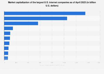 Market capitalization of the largest U.S. internet companies 2017