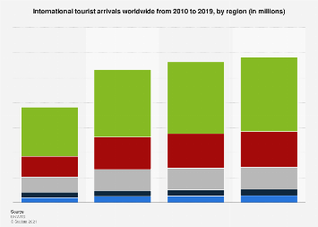 International tourist arrivals worldwide from 1995 to 2017, by region