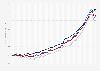 EPX-Hauspreisindex - Entwicklung der Teilindizes bis 2019