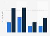 SaaS revenue in the HCM segment 2010-2015