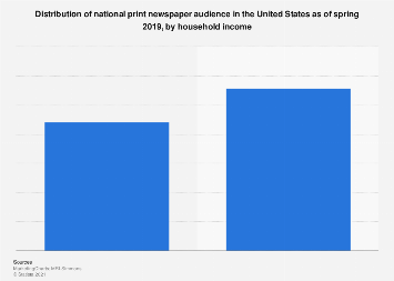 Audience of U.S. print newspapers 2015, by household income