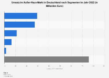 Umsatz im Außer-Haus-Markt in Deutschland nach Segmenten bis 2016