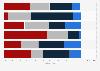 Umfrage zur Nutzung der Kommentarfunktion bei Onlinemedien durch die Leser