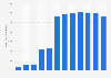 CenturyLink broadband subscribers 2006-2017