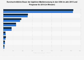 Tägliche Dauer der Mediennutzung in den USA 2016