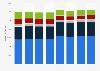 Umsatz mit Textilien und Bekleidung in Deutschland nach Sortiment bis 2014
