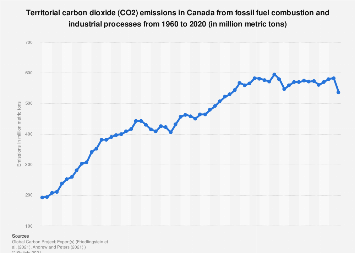 CO2 emissions: Canada 1995-2018