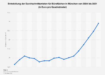 Mietpreise für Büroflächen in München bis 2017