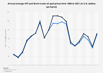 WTI and Brent crude oil: average annual spot prices 1990-2016