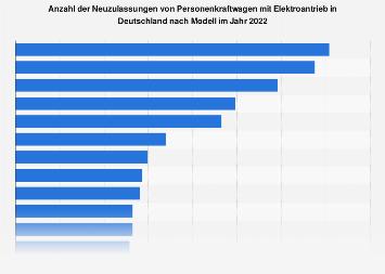 Abgesetzte Elektroautos in Deutschland nach Modellen 2017