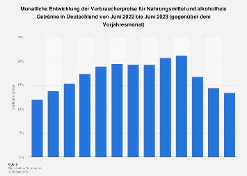 Verbraucherpreise für Nahrungsmittel und Getränke in Deutschland bis Mai 2018