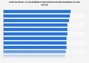 Anteil der Nutzer von Social Media in Deutschland nach Bundesländern 2016