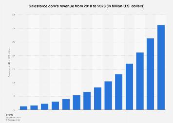 Salesforce revenue 2010-2017