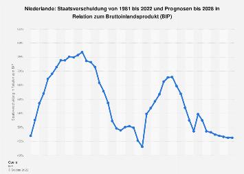 Staatsverschuldung der Niederlande in Relation zum Bruttoinlandsprodukt (BIP) 2024