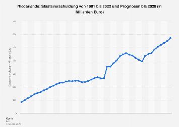 Staatsverschuldung der Niederlande bis 2024