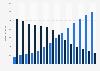 Umsatz mit Musik in Deutschland von 2010 bis 2022 (digital und physisch)