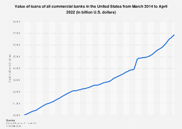 Value of credit of all commercial banks in the U.S. 2017-2019