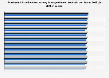 Durchschnittliche Lebenserwartung in ausgewählten Ländern bis 2017