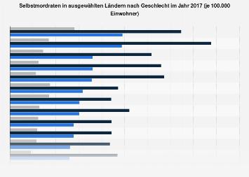 Selbstmordraten in ausgewählten Ländern nach Geschlecht 2015