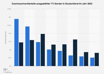 Marktanteile ausgewählter TV-Sender in Deutschland 2017
